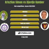 Krisztian Simon vs Djordje Kamber h2h player stats