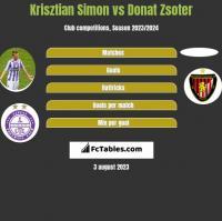 Krisztian Simon vs Donat Zsoter h2h player stats
