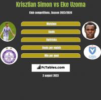 Krisztian Simon vs Eke Uzoma h2h player stats