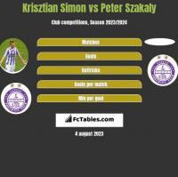 Krisztian Simon vs Peter Szakaly h2h player stats