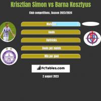 Krisztian Simon vs Barna Kesztyus h2h player stats
