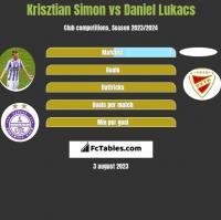 Krisztian Simon vs Daniel Lukacs h2h player stats
