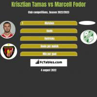 Krisztian Tamas vs Marcell Fodor h2h player stats