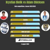 Krystian Bielik vs Adam Chicksen h2h player stats