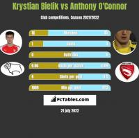 Krystian Bielik vs Anthony O'Connor h2h player stats