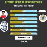 Krystian Bielik vs Antoni Sarcevic h2h player stats