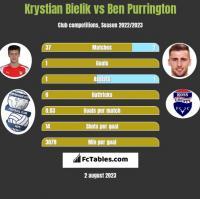 Krystian Bielik vs Ben Purrington h2h player stats