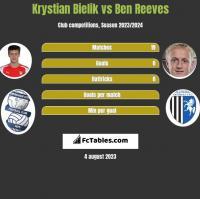Krystian Bielik vs Ben Reeves h2h player stats