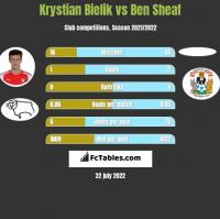 Krystian Bielik vs Ben Sheaf h2h player stats