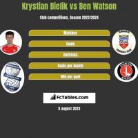 Krystian Bielik vs Ben Watson h2h player stats