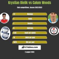 Krystian Bielik vs Calum Woods h2h player stats