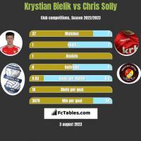 Krystian Bielik vs Chris Solly h2h player stats