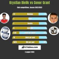 Krystian Bielik vs Conor Grant h2h player stats