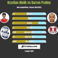 Krystian Bielik vs Darren Pratley h2h player stats