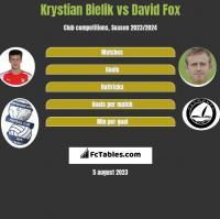 Krystian Bielik vs David Fox h2h player stats