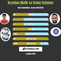 Krystian Bielik vs Erhun Oztumer h2h player stats