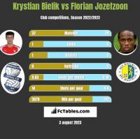 Krystian Bielik vs Florian Jozefzoon h2h player stats