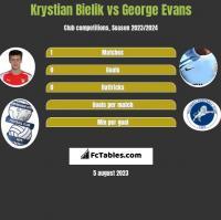 Krystian Bielik vs George Evans h2h player stats