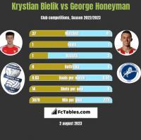 Krystian Bielik vs George Honeyman h2h player stats