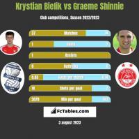 Krystian Bielik vs Graeme Shinnie h2h player stats