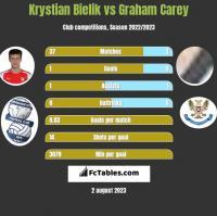 Krystian Bielik vs Graham Carey h2h player stats