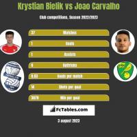 Krystian Bielik vs Joao Carvalho h2h player stats