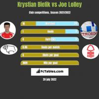 Krystian Bielik vs Joe Lolley h2h player stats