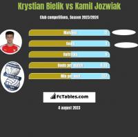 Krystian Bielik vs Kamil Jozwiak h2h player stats
