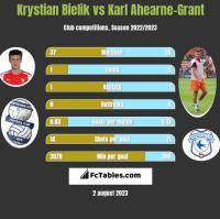 Krystian Bielik vs Karl Ahearne-Grant h2h player stats
