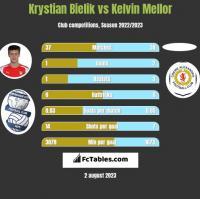 Krystian Bielik vs Kelvin Mellor h2h player stats
