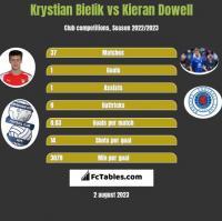 Krystian Bielik vs Kieran Dowell h2h player stats