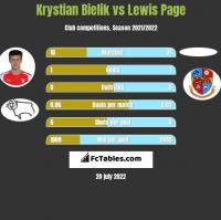 Krystian Bielik vs Lewis Page h2h player stats