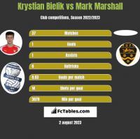 Krystian Bielik vs Mark Marshall h2h player stats