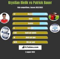 Krystian Bielik vs Patrick Bauer h2h player stats