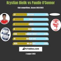 Krystian Bielik vs Paudie O'Connor h2h player stats