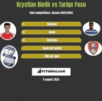 Krystian Bielik vs Tariqe Fosu h2h player stats