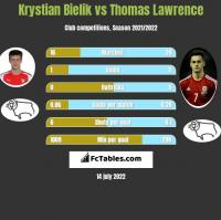 Krystian Bielik vs Thomas Lawrence h2h player stats