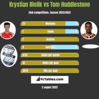Krystian Bielik vs Tom Huddlestone h2h player stats