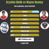 Krystian Bielik vs Wayne Rooney h2h player stats