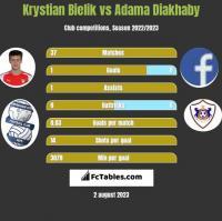 Krystian Bielik vs Adama Diakhaby h2h player stats