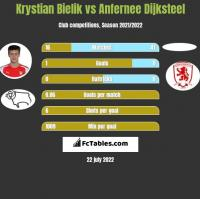 Krystian Bielik vs Anfernee Dijksteel h2h player stats