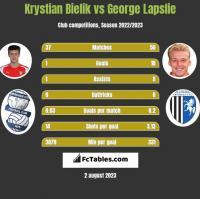 Krystian Bielik vs George Lapslie h2h player stats