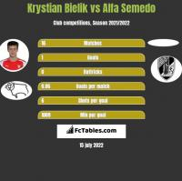 Krystian Bielik vs Alfa Semedo h2h player stats