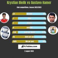 Krystian Bielik vs Gustavo Hamer h2h player stats