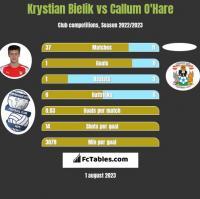 Krystian Bielik vs Callum O'Hare h2h player stats