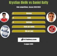 Krystian Bielik vs Daniel Batty h2h player stats