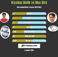Krystian Bielik vs Max Bird h2h player stats