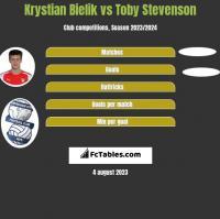 Krystian Bielik vs Toby Stevenson h2h player stats