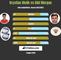 Krystian Bielik vs Albi Morgan h2h player stats