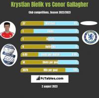 Krystian Bielik vs Conor Gallagher h2h player stats